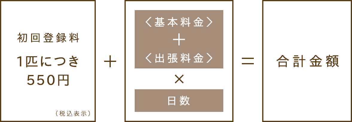 料金計算式